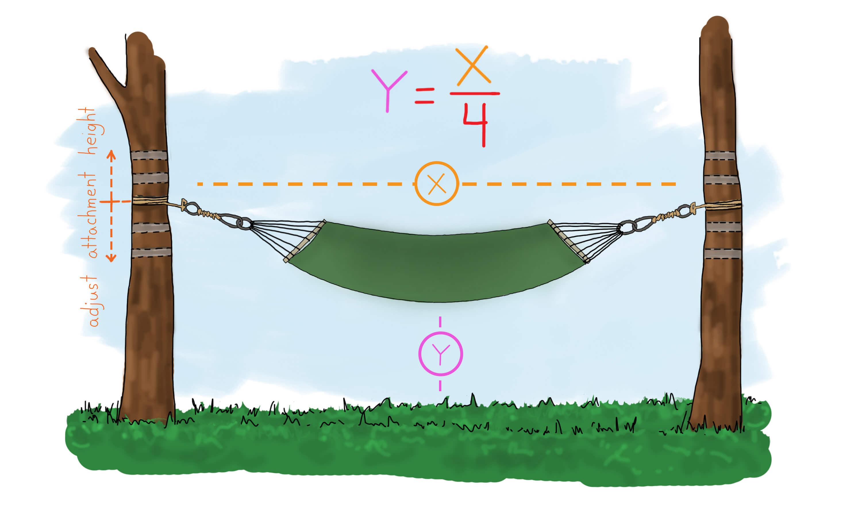 Jak zawiesić hamak, jak wymierzyć wysokość